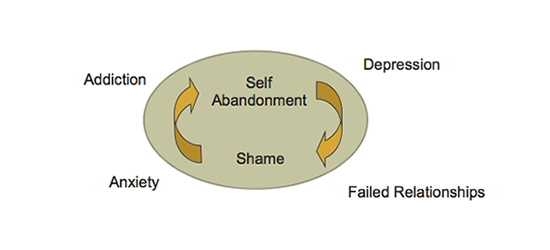 Cycle of Addiction Depression Relationship Problems and Anxiety